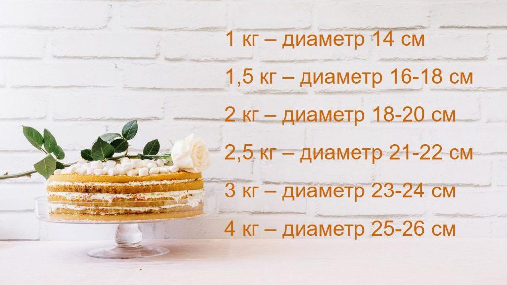 Таблица соотношений веса и диаметра торта