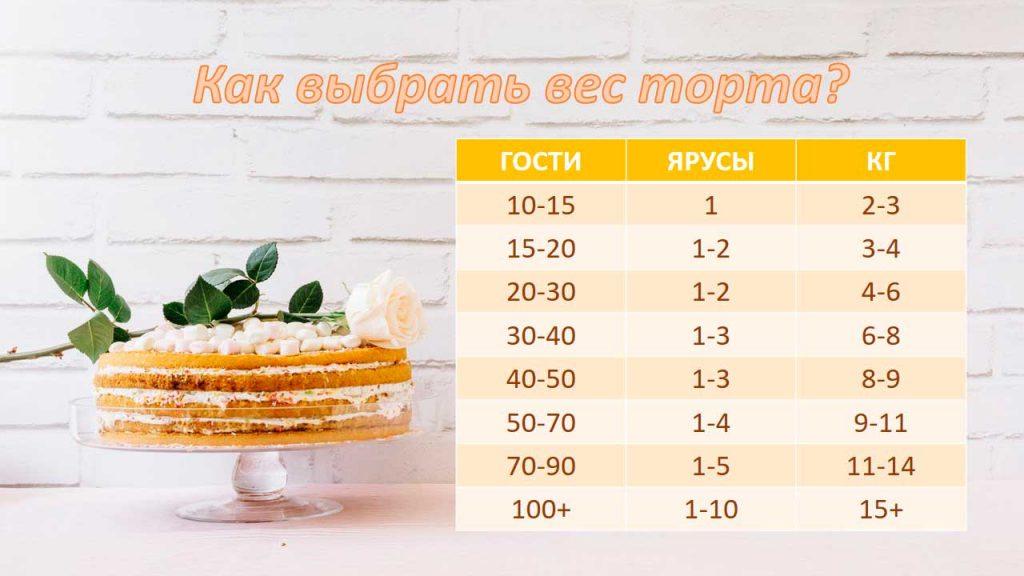 Таблица веса торта на количество человек