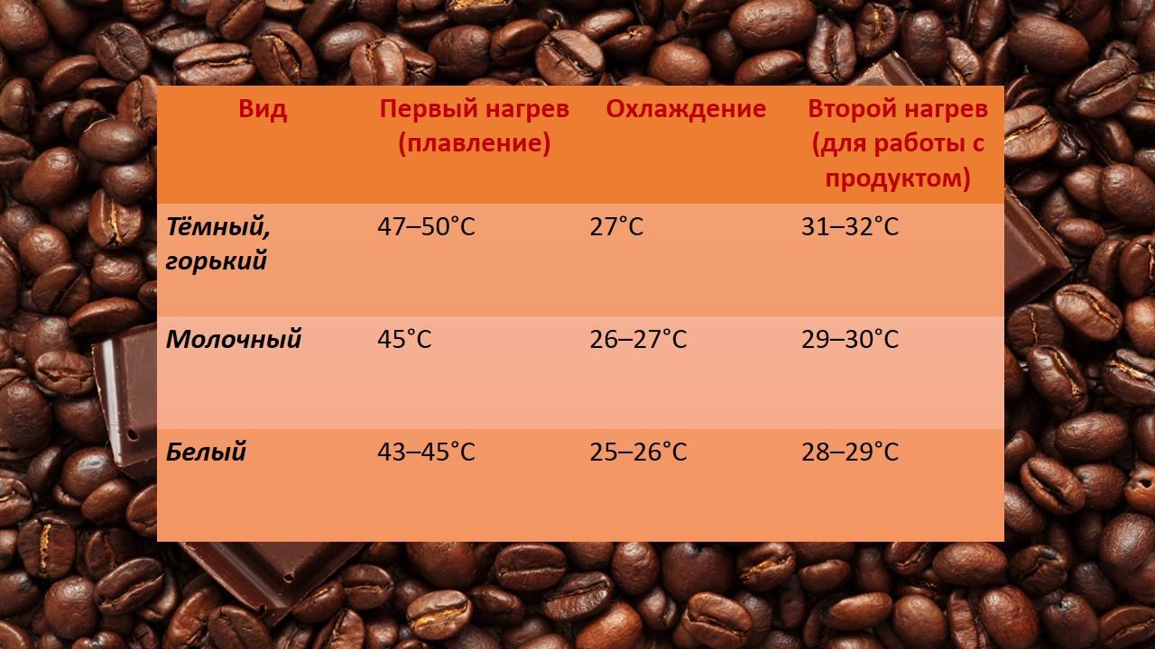 Таблица температурных режимов при темперировании шоколада.